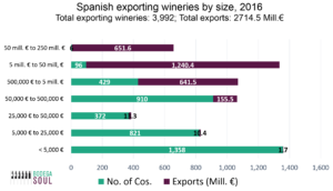 Bar chart that presents the number of exporting wineries and total exported for seven different exporting segments, from less than Euro 5,000 to between Euro 50 and 250 million