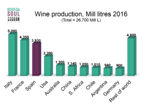 Bar chart representing the volume of the world's top ten wine producers, with data in million litres in 2016. Spanish wine production occupies a third position.